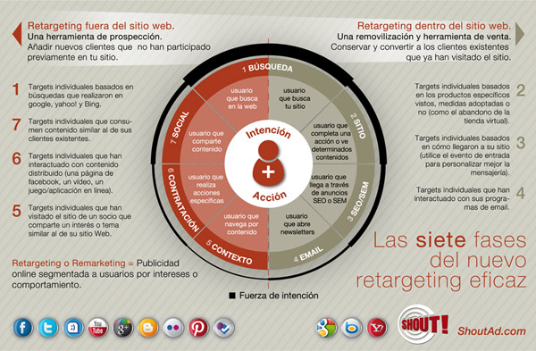 Retargeting SHOUT marketing