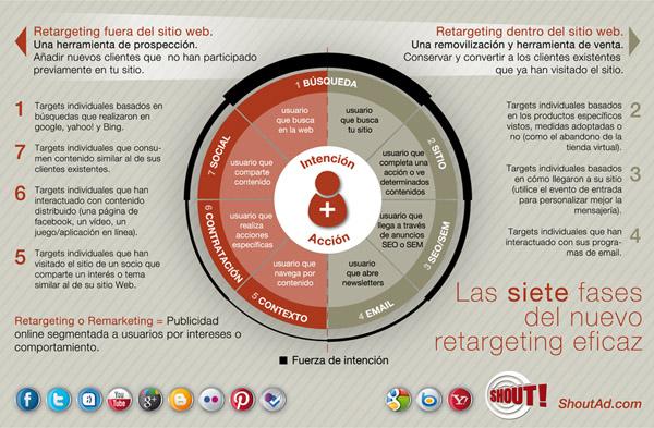 Retargeting SHOUT marketing