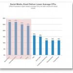 El costo por lead en marketing online es menor