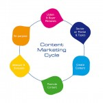 Content marketing and why it is important